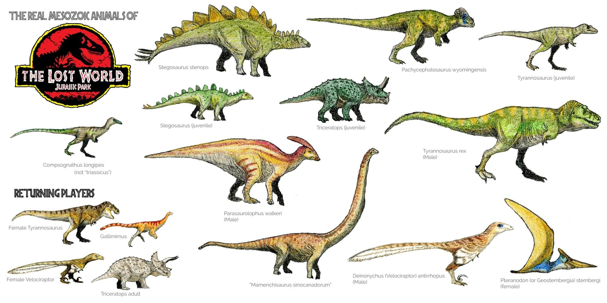 Dinosaurs of the Lost World Jurassic Park